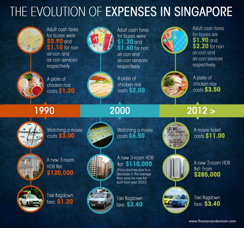 globalisation and it s impact on singapore economics tuition evolution of expense in singapore 8education