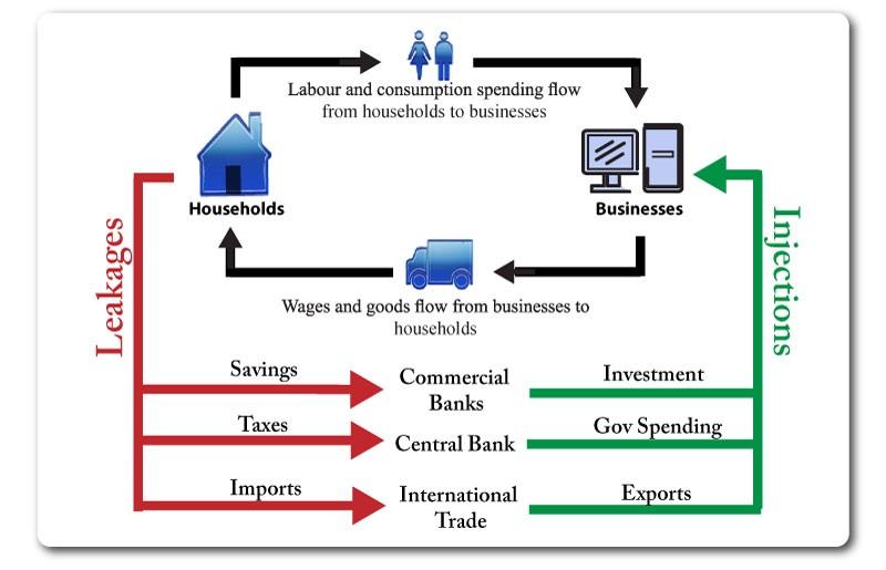 circular flow diagram of macroeconomic environment gallery