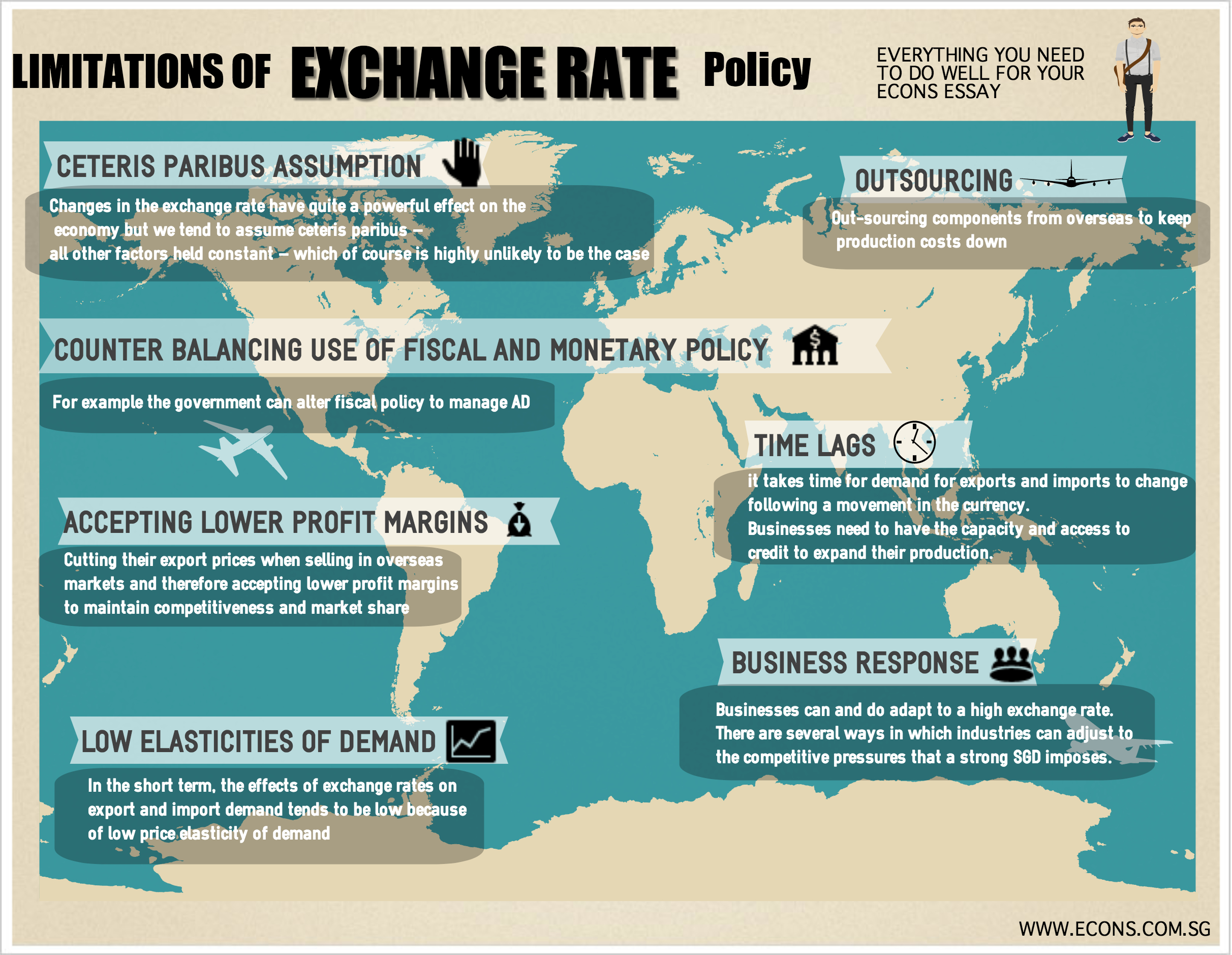 limitations of exchange rate policy infographic economics limitationsofexchangeratepolicy