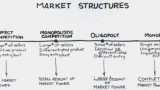 Market Structures – Get A with JC Economics Tuition in Singapore