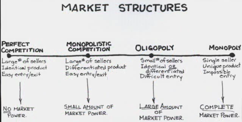 is an oligopolistic market structure an example of market failure An industry's product is homogeneous (in the case of pure oligopolies such as the steel industry, for example) or differentiated (in the case of that firm's success or failure the research on or other means –which explains why, unlike the other forms of market structure, there is no single model for firm behavior in an.